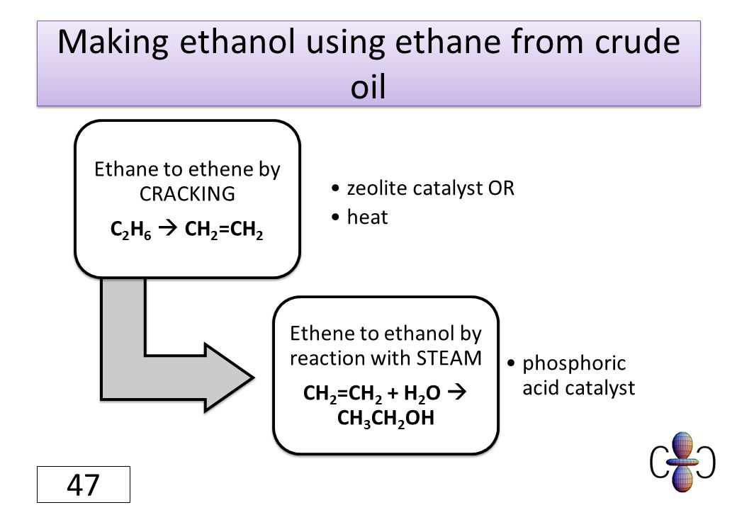 Making ethanol using ethane from crude oil Ethane to ethene by CRACKING C2H6  CH2=CH2 zeolite catalyst OR heat Ethene to ethanol by reaction with STEAM CH2=CH2 + H 2 O  CH3CH2OH phosphoric acid catalyst 47