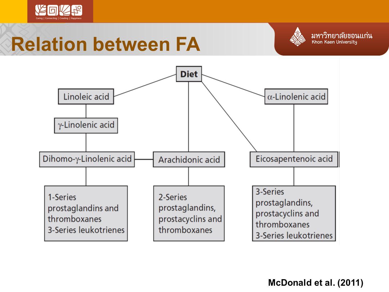 Relation between FA McDonald et al. (2011)