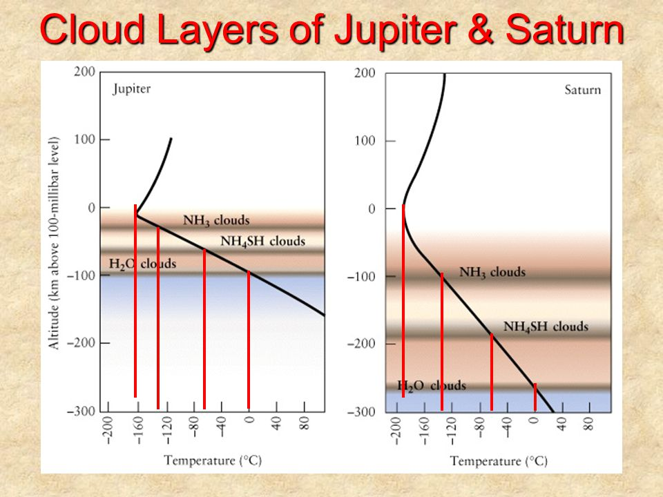 Cloud Layers of Jupiter & Saturn