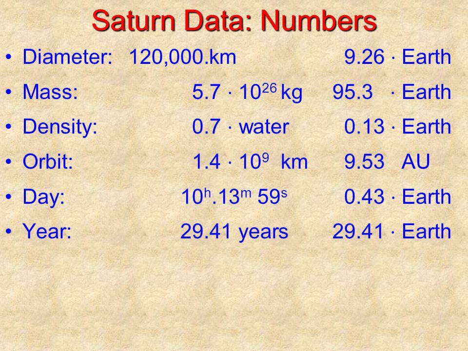 Saturn Data: Numbers Diameter:120,000.km9.26 ⋅ Earth Mass:5.7 ⋅ 10 26 kg95.3 ⋅ Earth Density:0.7 ⋅ water0.13 ⋅ Earth Orbit:1.4 ⋅ 10 9 km9.53 AU Day:10 h.13 m 59 s 0.43 ⋅ Earth Year:29.41 years29.41 ⋅ Earth