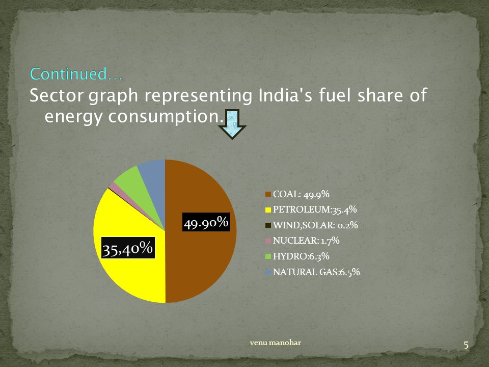 Sector graph representing India s fuel share of energy consumption. 5 venu manohar