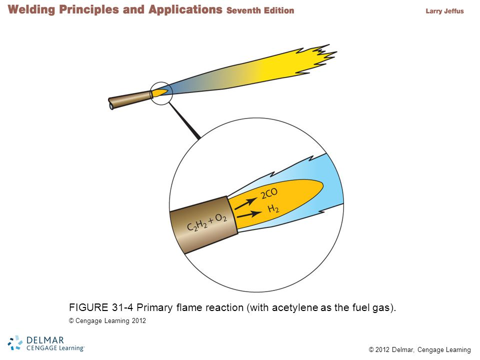 © 2012 Delmar, Cengage Learning FIGURE 31-4 Primary flame reaction (with acetylene as the fuel gas).