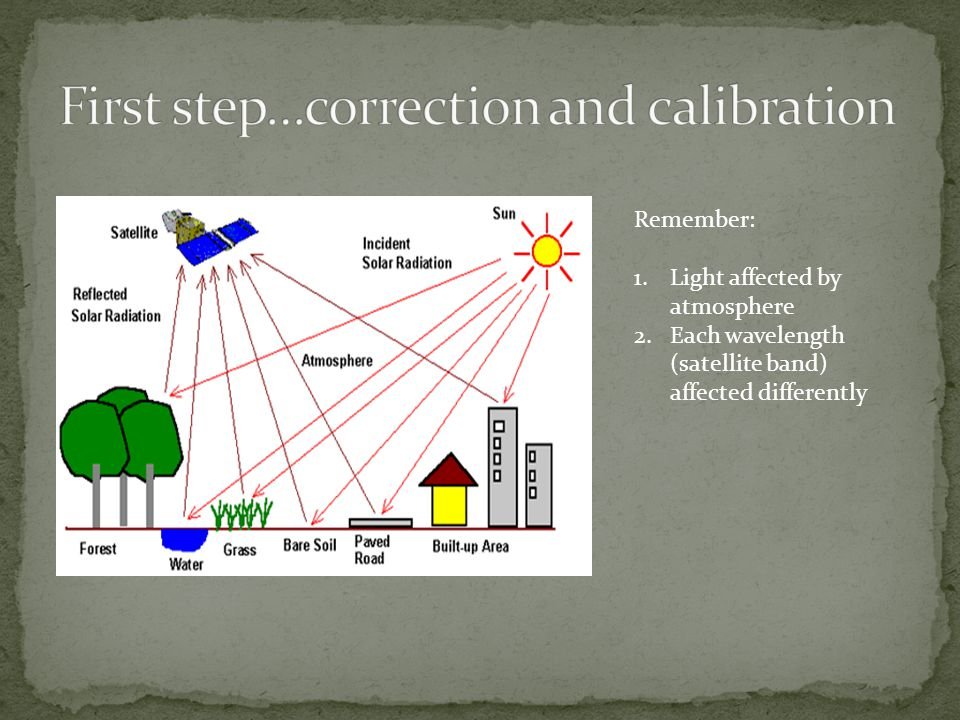 Remember: 1.Light affected by atmosphere 2.Each wavelength (satellite band) affected differently