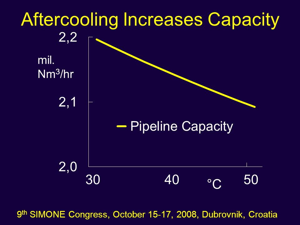 Aftercooling Increases Capacity 9 th SIMONE Congress, October 15-17, 2008, Dubrovnik, Croatia