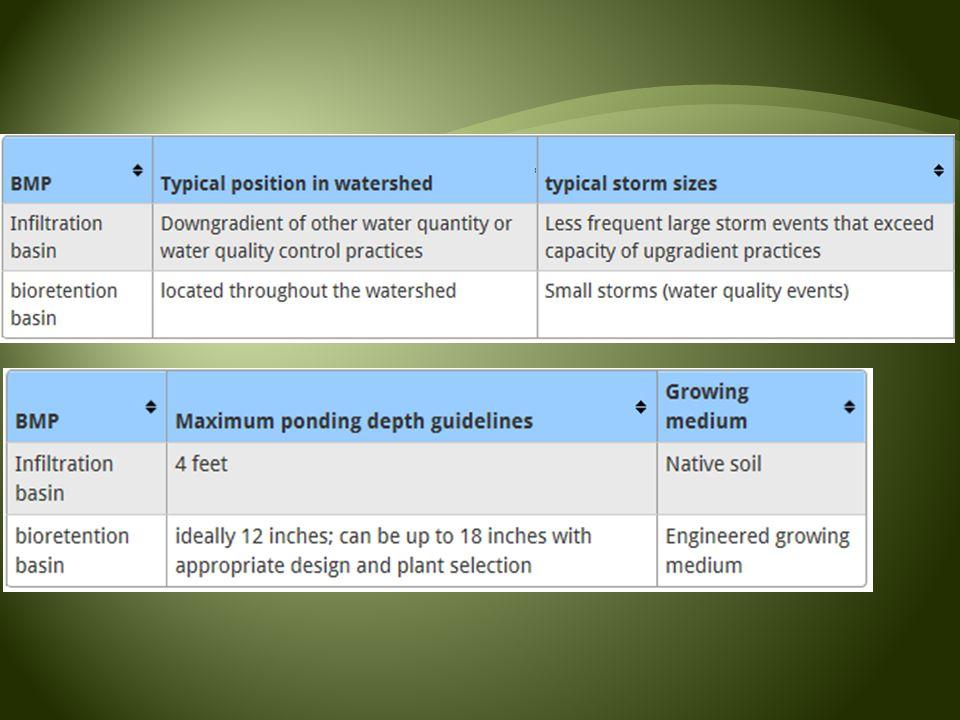 Bioretention Bioinfiltration Biofiltration No Underdrain Underdrain