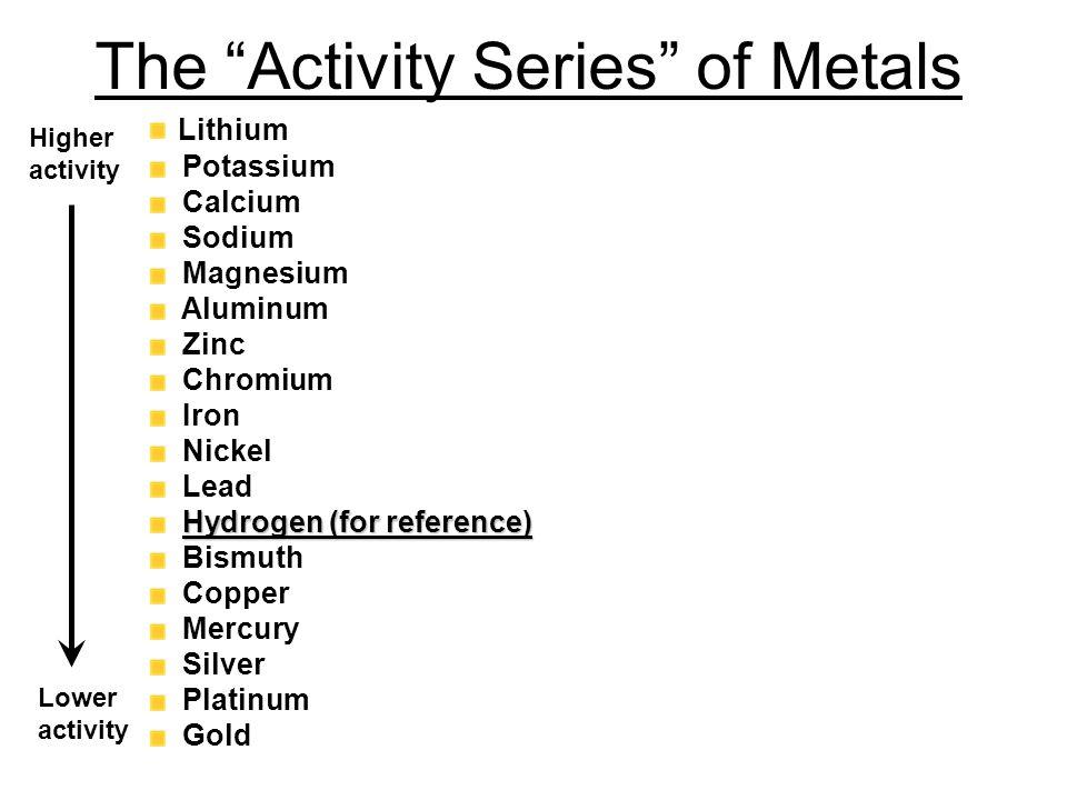 The Activity Series of Metals Lithium Potassium Calcium Sodium Magnesium Aluminum Zinc Chromium Iron Nickel Lead Hydrogen (for reference) Bismuth Copper Mercury Silver Platinum Gold Higher activity Lower activity