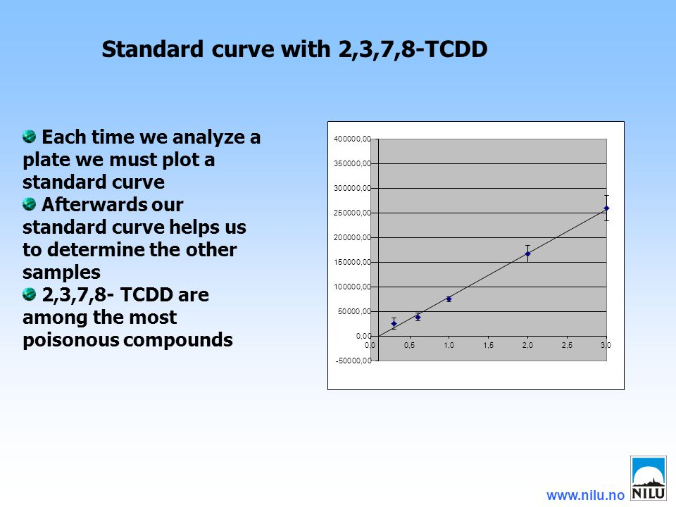 www.nilu.no Standard curve with 2,3,7,8-TCDD Each time we analyze a plate we must plot a standard curve Afterwards our standard curve helps us to determine the other samples 2,3,7,8- TCDD are among the most poisonous compounds