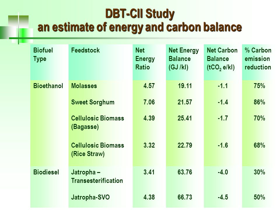 23 DBT-CII Study an estimate of energy and carbon balance Biofuel Type FeedstockNet Energy Ratio Net Energy Balance (GJ /kl) Net Carbon Balance (tCO 2 e/kl) % Carbon emission reduction BioethanolMolasses4.5719.11-1.175% Sweet Sorghum7.0621.57-1.486% Cellulosic Biomass (Bagasse) 4.3925.41-1.770% Cellulosic Biomass (Rice Straw) 3.3222.79-1.668% BiodieselJatropha – Transesterification 3.4163.76-4.030% Jatropha-SVO4.3866.73-4.550%