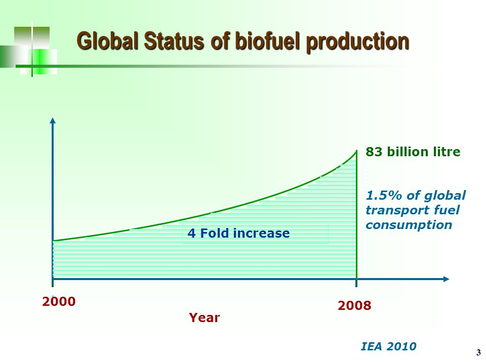 3 Global Status of biofuel production IEA 2010 2000 2008 83 billion litre 1.5% of global transport fuel consumption Year 4 Fold increase