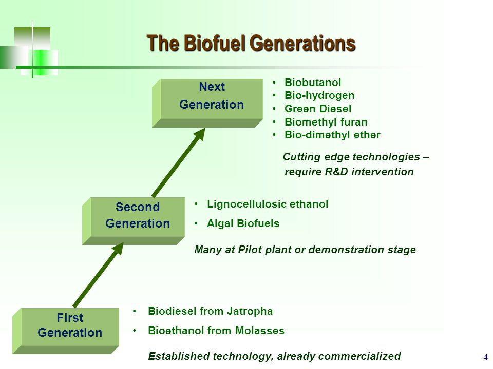 4 The Biofuel Generations First Generation Second Generation Next Generation Biodiesel from Jatropha Bioethanol from Molasses Established technology, already commercialized Lignocellulosic ethanol Algal Biofuels Many at Pilot plant or demonstration stage Biobutanol Bio-hydrogen Green Diesel Biomethyl furan Bio-dimethyl ether Cutting edge technologies – require R&D intervention