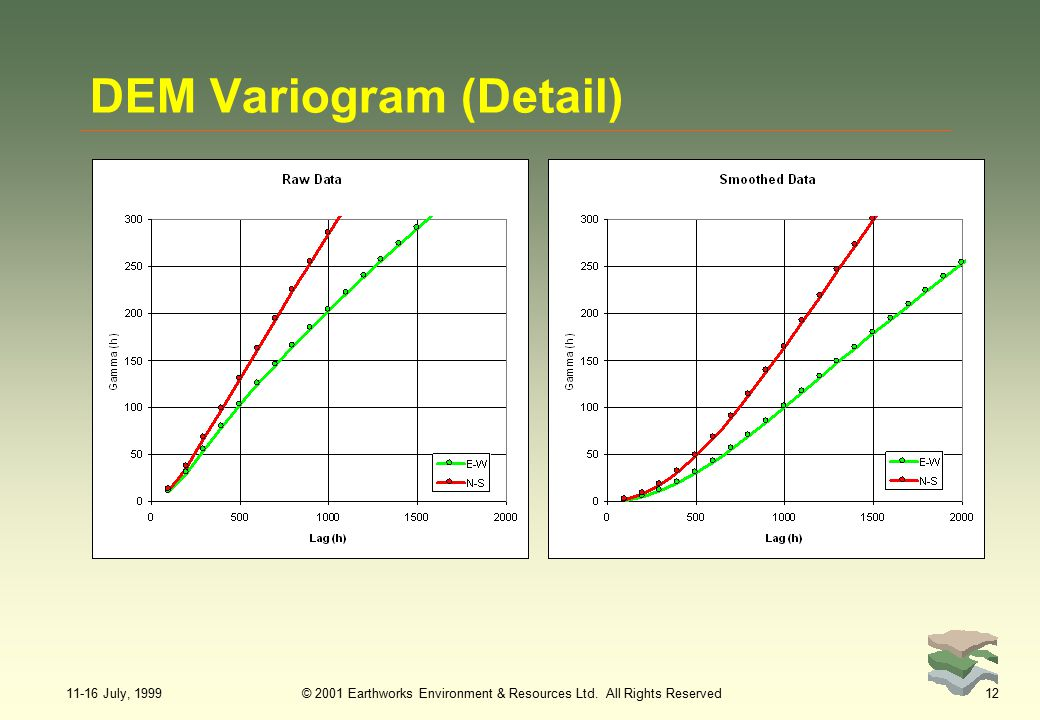 11-16 July, 1999© 2001 Earthworks Environment & Resources Ltd. All Rights Reserved12 DEM Variogram (Detail)