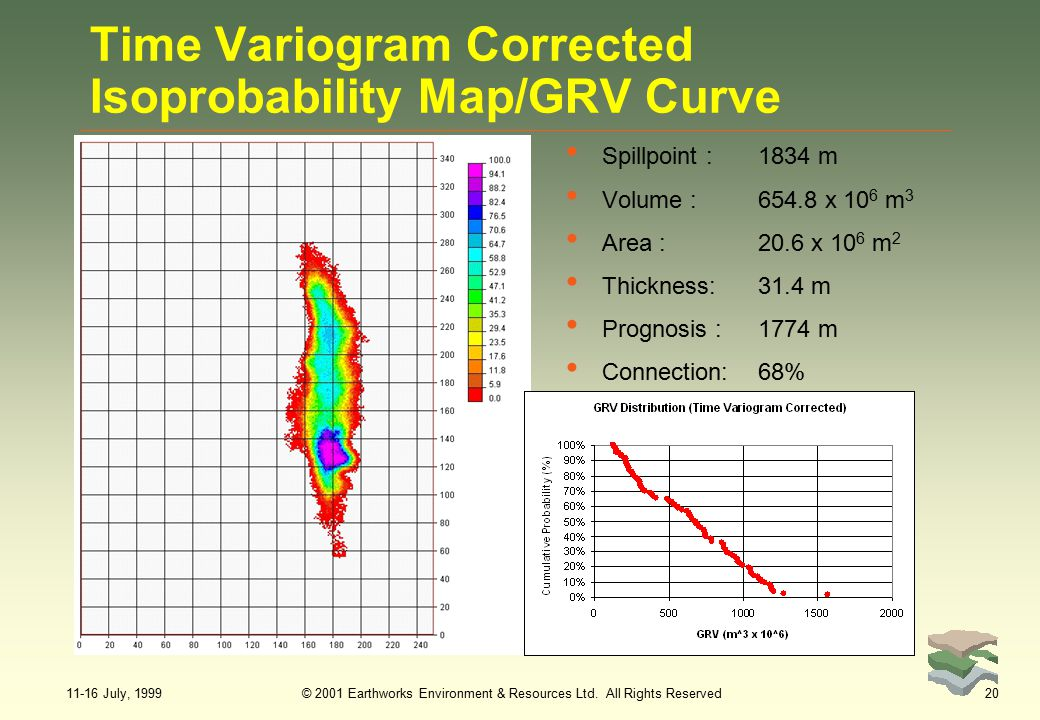 11-16 July, 1999© 2001 Earthworks Environment & Resources Ltd. All Rights Reserved20 Time Variogram Corrected Isoprobability Map/GRV Curve Spillpoint