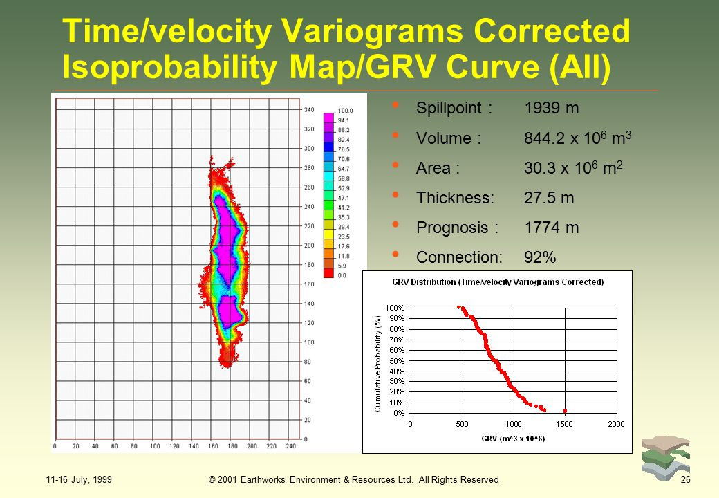 11-16 July, 1999© 2001 Earthworks Environment & Resources Ltd. All Rights Reserved26 Time/velocity Variograms Corrected Isoprobability Map/GRV Curve (