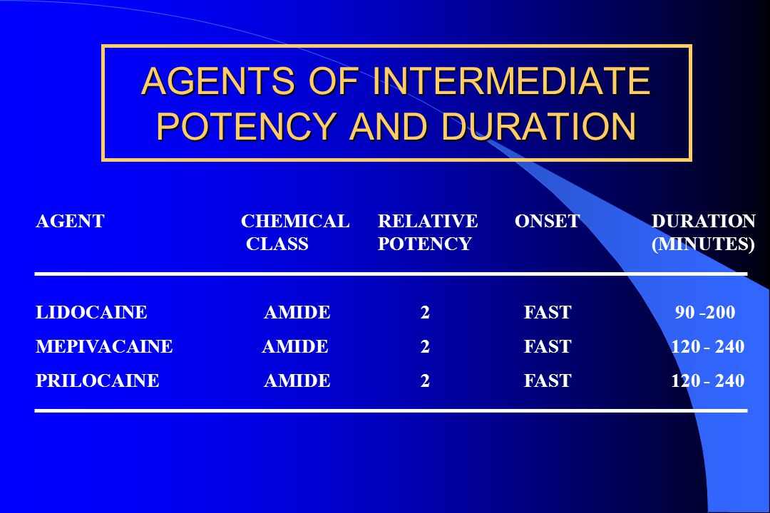 AGENTS OF LOW POTENCY AND SHORT DURATION AGENT CHEMICALRELATIVE ONSETDURATION CLASSPOTENCY(MINUTES) PROCAINE ESTER 1 SLOW 60 - 90 CHLOROPROCAINE ESTER 1 FAST 30 - 60