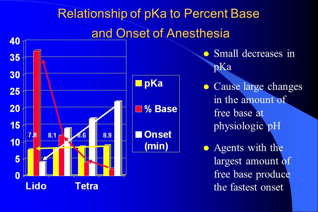 pKa = ONSET