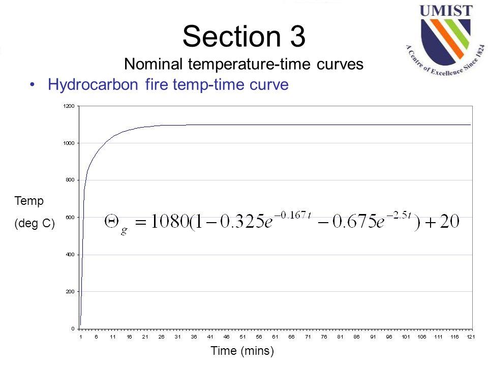 Section 3 Nominal temperature-time curves Hydrocarbon fire temp-time curve Temp (deg C) Time (mins)