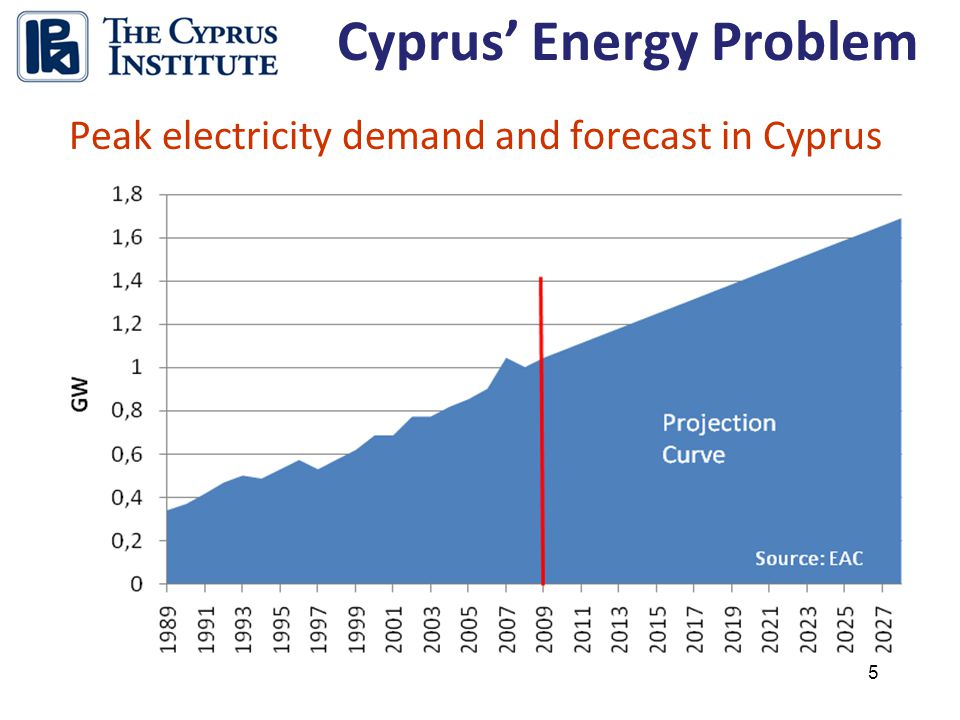 5 Peak electricity demand and forecast in Cyprus
