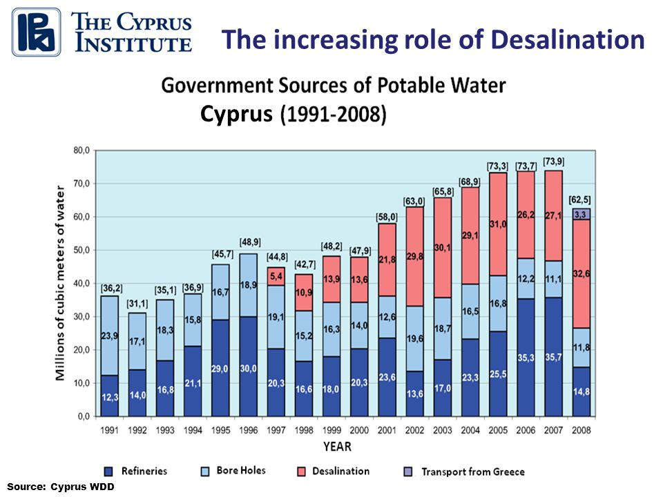 7 The increasing role of Desalination Source: Cyprus WDD Cyprus
