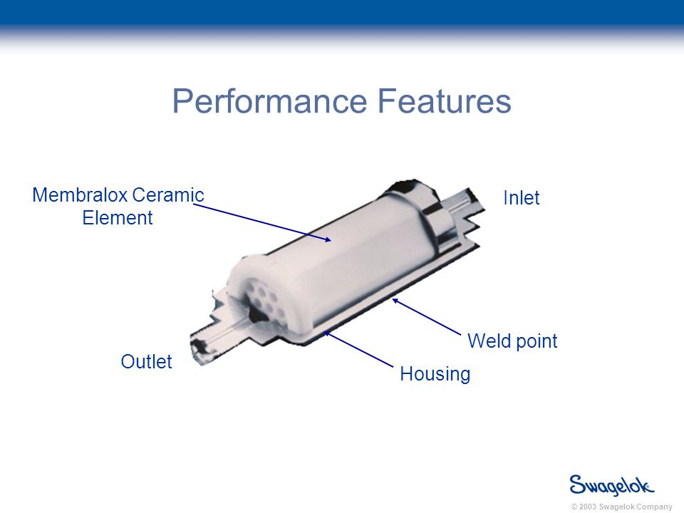 © 2003 Swagelok Company Performance Features Inlet Membralox Ceramic Element Housing Outlet Weld point