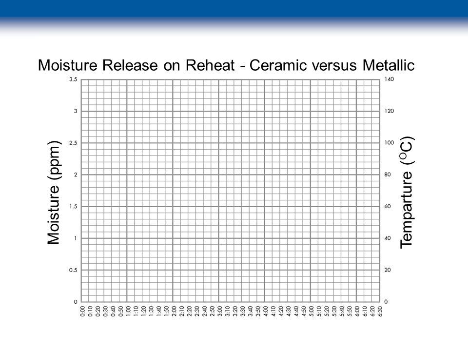 © 2003 Swagelok Company Moisture (ppm) Temparture ( O C) Moisture Release on Reheat - Ceramic versus Metallic