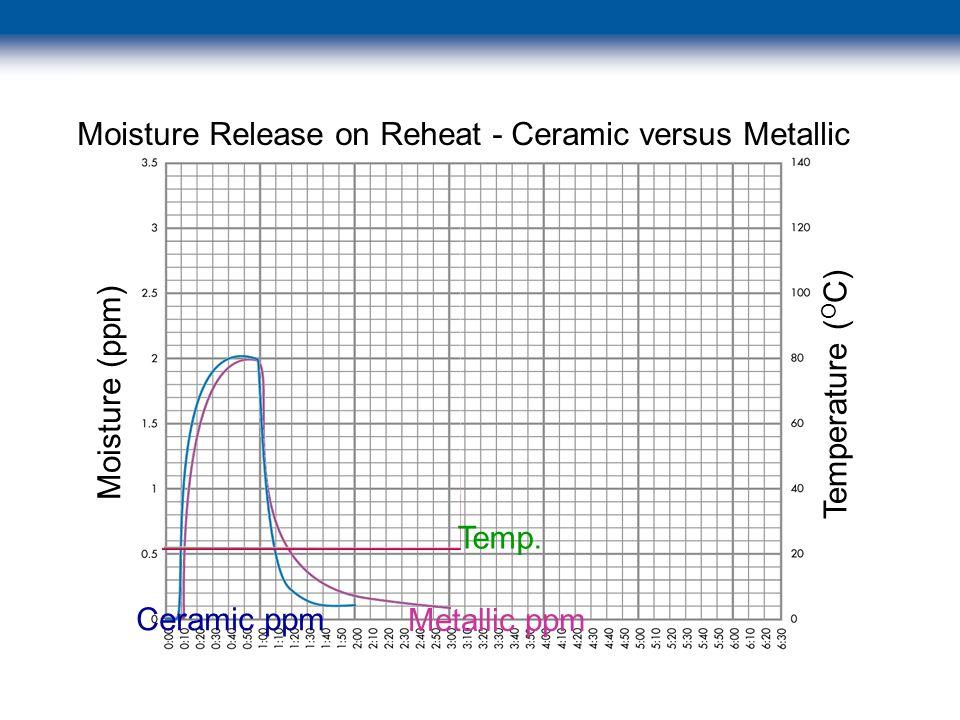 © 2003 Swagelok Company Moisture (ppm) Temperature ( O C) Moisture Release on Reheat - Ceramic versus Metallic Ceramic ppm Metallic ppm Temp.