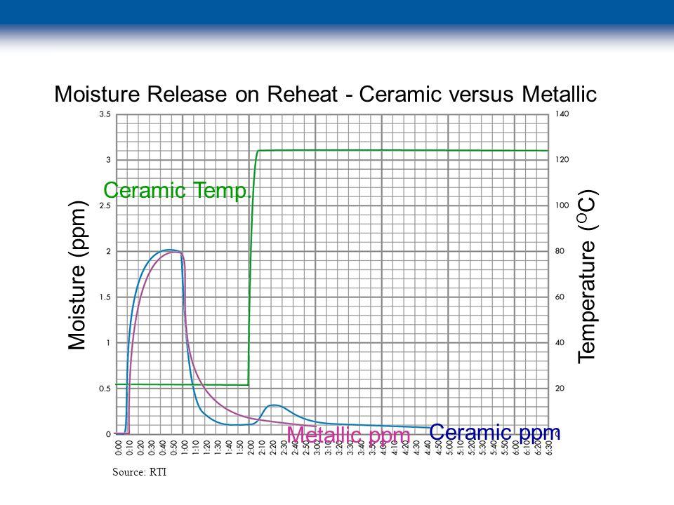 © 2003 Swagelok Company Moisture (ppm) Temperature ( O C) Moisture Release on Reheat - Ceramic versus Metallic Ceramic ppm Metallic ppm Ceramic Temp.
