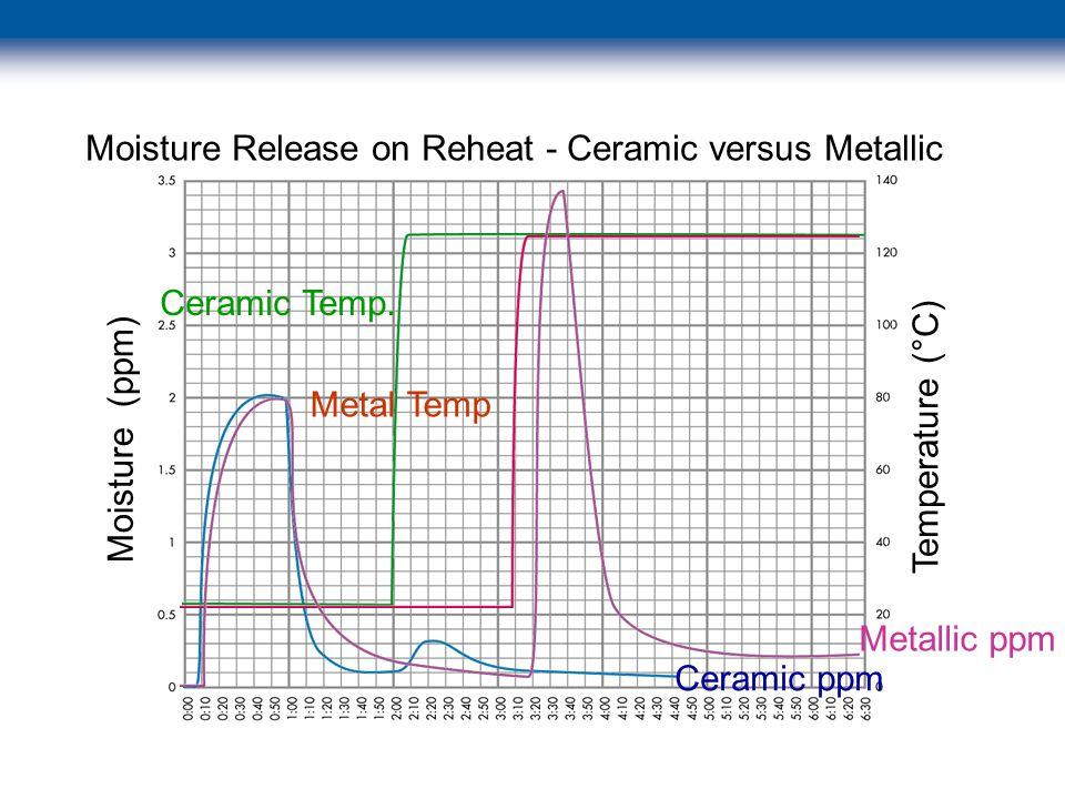 © 2003 Swagelok Company Moisture (ppm) Temperature (°C) Moisture Release on Reheat - Ceramic versus Metallic Ceramic ppm Metallic ppm Ceramic Temp.