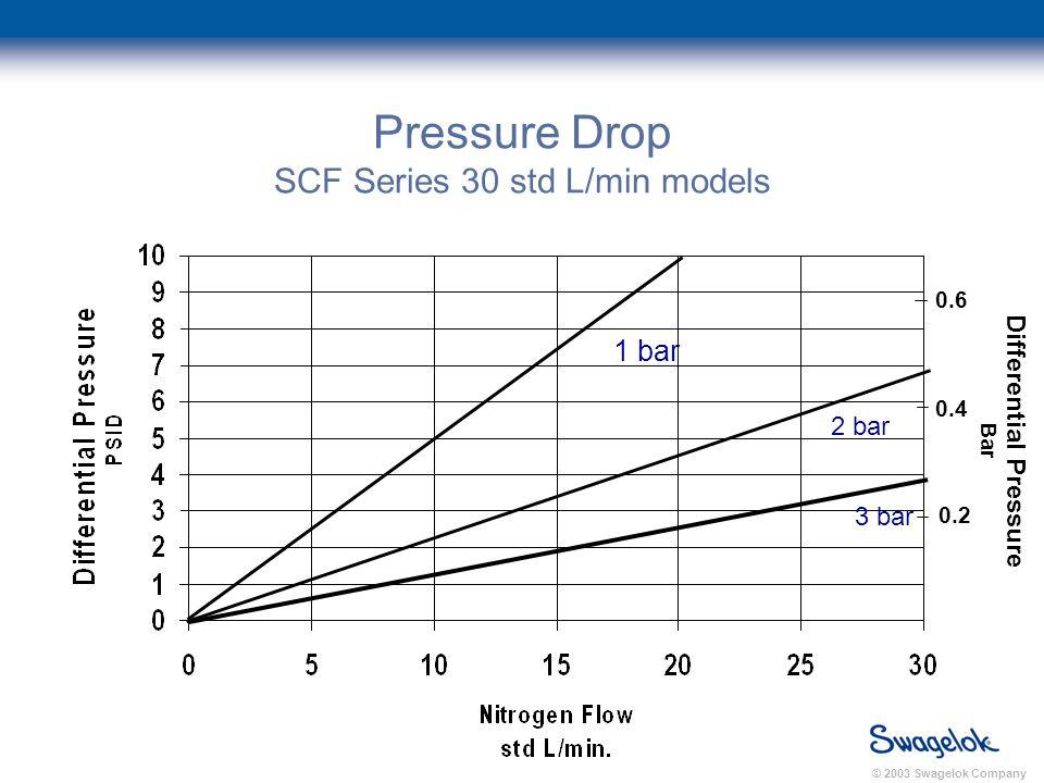 © 2003 Swagelok Company Pressure Drop SCF Series 30 std L/min models 1 bar 2 bar 3 bar Differential Pressure Bar 0.2 0.4 0.6