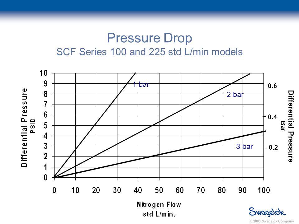© 2003 Swagelok Company Pressure Drop SCF Series 100 and 225 std L/min models 1 bar 2 bar 3 bar 0.2 0.4 0.6 Differential Pressure Bar