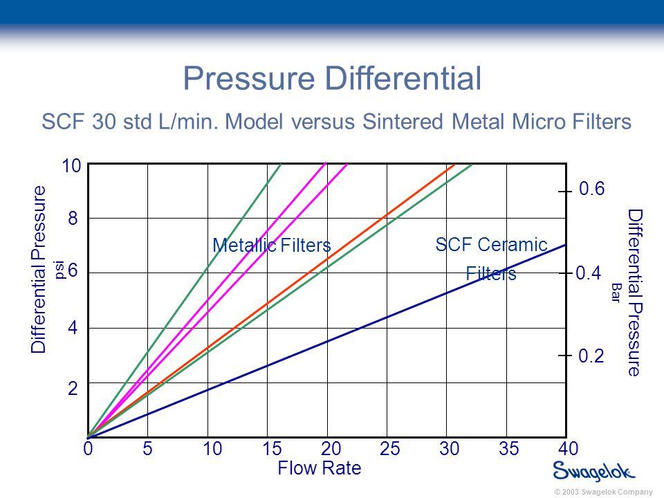 © 2003 Swagelok Company Pressure Differential SCF 30 std L/min.