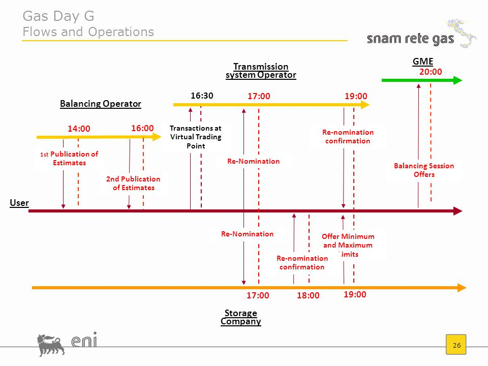 26 Gas Day G Flows and Operations 14:00 1st Publication of Estimates 16:00 17:00 Reformulation confirmation 19:00 17:00 2nd Publication of Estimates Transactions in the Virtual Exchange Point 16:30 19:00 18:00 20:00 Balancing Operator Transmission system Operator GME Storage Company 1st Publication of Estimates Re-Nomination Re-nomination confirmation 2nd Publication of Estimates Transactions at Virtual Trading Point Re-Nomination Offer Minimum and Maximum Limits Re-nomination confirmation Balancing Session Offers User