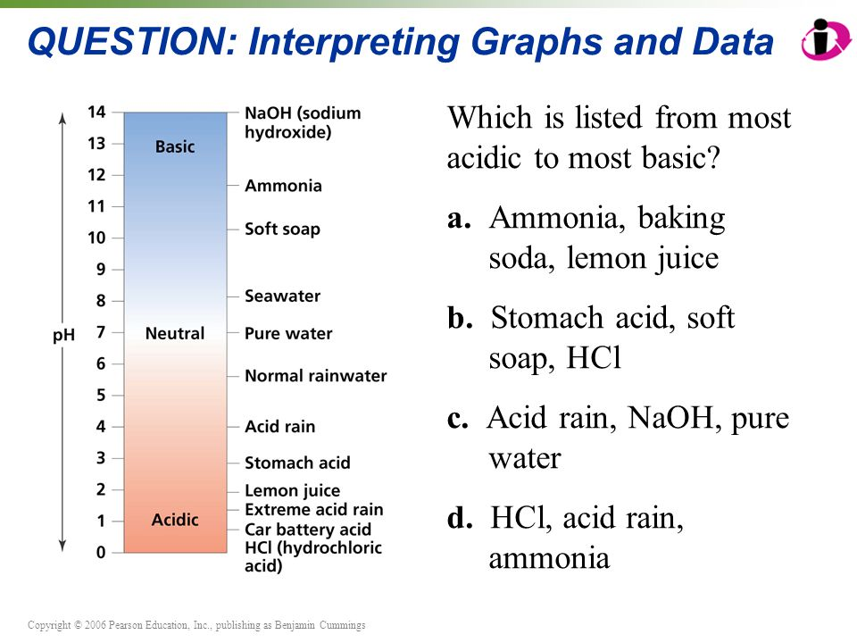 Copyright © 2006 Pearson Education, Inc., publishing as Benjamin Cummings QUESTION: Interpreting Graphs and Data Which is listed from most acidic to most basic.