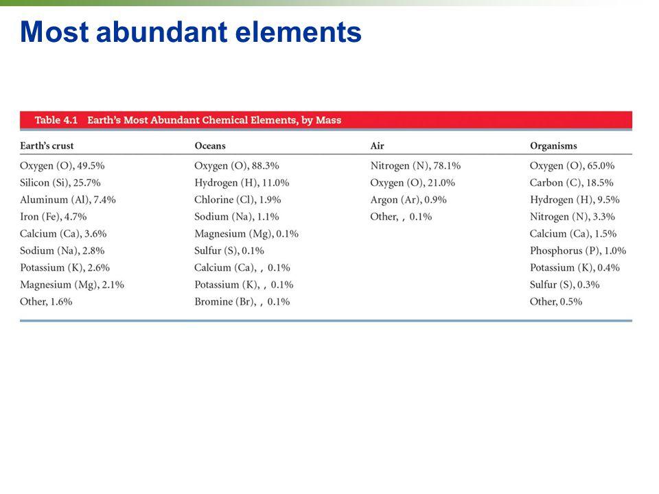 Most abundant elements
