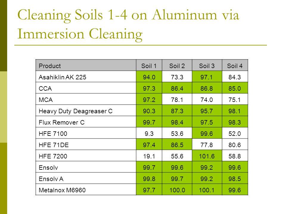 Cleaning Soils 1-4 on Aluminum via Immersion Cleaning ProductSoil 1Soil 2Soil 3Soil 4 Asahiklin AK 22594.073.397.184.3 CCA97.386.486.885.0 MCA97.278.174.075.1 Heavy Duty Deagreaser C90.387.395.798.1 Flux Remover C99.798.497.598.3 HFE 71009.353.699.652.0 HFE 71DE97.486.577.880.6 HFE 720019.155.6101.658.8 Ensolv99.799.699.299.6 Ensolv A99.899.799.298.5 Metalnox M696097.7100.0100.199.6