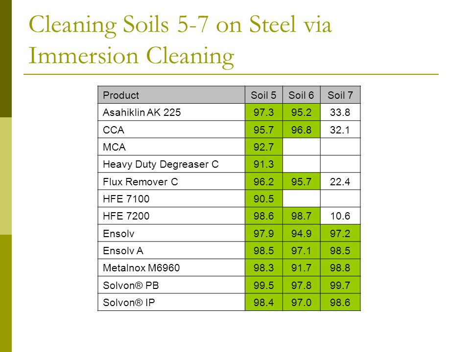 Cleaning Soils 5-7 on Steel via Immersion Cleaning ProductSoil 5Soil 6Soil 7 Asahiklin AK 22597.395.233.8 CCA95.796.832.1 MCA92.7 Heavy Duty Degreaser