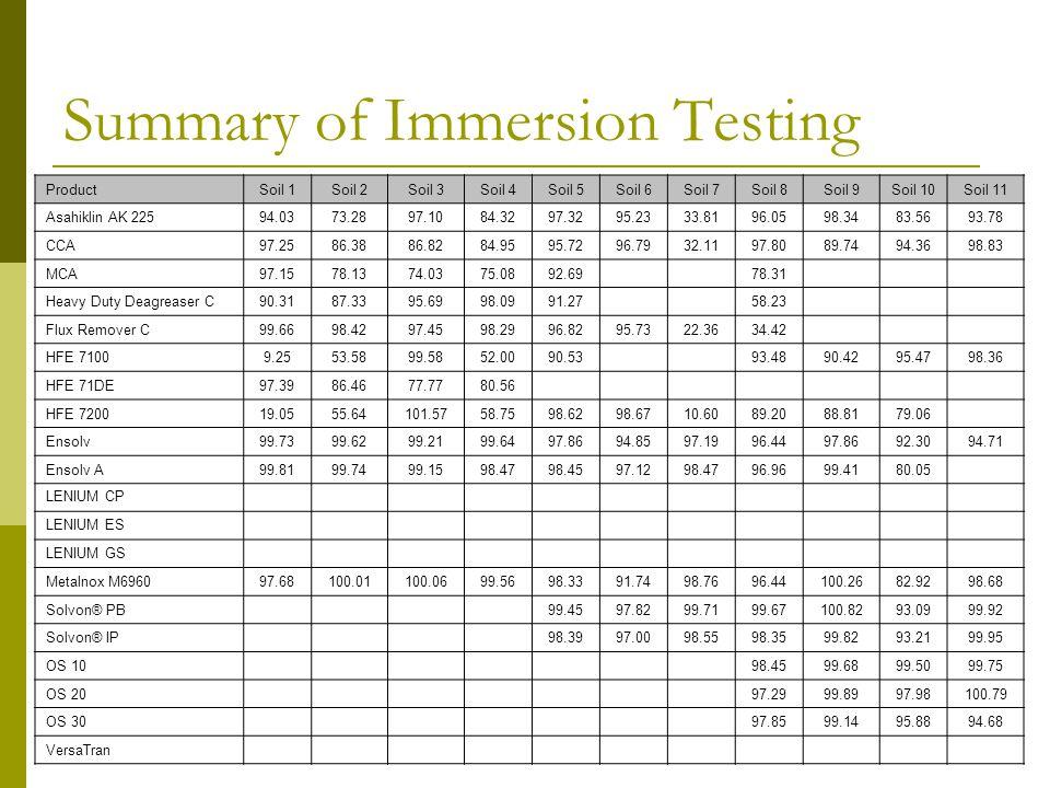 Summary of Immersion Testing ProductSoil 1Soil 2Soil 3Soil 4Soil 5Soil 6Soil 7Soil 8Soil 9Soil 10Soil 11 Asahiklin AK 22594.0373.2897.1084.3297.3295.2333.8196.0598.3483.5693.78 CCA97.2586.3886.8284.9595.7296.7932.1197.8089.7494.3698.83 MCA97.1578.1374.0375.0892.69 78.31 Heavy Duty Deagreaser C90.3187.3395.6998.0991.27 58.23 Flux Remover C99.6698.4297.4598.2996.8295.7322.3634.42 HFE 71009.2553.5899.5852.0090.53 93.4890.4295.4798.36 HFE 71DE97.3986.4677.7780.56 HFE 720019.0555.64101.5758.7598.6298.6710.6089.2088.8179.06 Ensolv99.7399.6299.2199.6497.8694.8597.1996.4497.8692.3094.71 Ensolv A99.8199.7499.1598.4798.4597.1298.4796.9699.4180.05 LENIUM CP LENIUM ES LENIUM GS Metalnox M696097.68100.01100.0699.5698.3391.7498.7696.44100.2682.9298.68 Solvon® PB 99.4597.8299.7199.67100.8293.0999.92 Solvon® IP 98.3997.0098.5598.3599.8293.2199.95 OS 10 98.4599.6899.5099.75 OS 20 97.2999.8997.98100.79 OS 30 97.8599.1495.8894.68 VersaTran