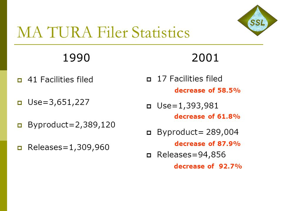 MA TURA Filer Statistics 1990  41 Facilities filed  Use=3,651,227  Byproduct=2,389,120  Releases=1,309,960 2001  17 Facilities filed decrease of