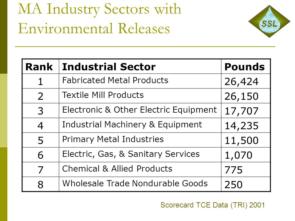MA Industry Sectors with Environmental Releases Scorecard TCE Data (TRI) 2001 SSL RankIndustrial SectorPounds 1 Fabricated Metal Products 26,424 2 Tex