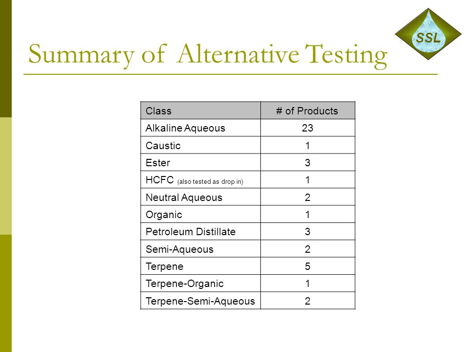 Summary of Alternative Testing Class# of Products Alkaline Aqueous23 Caustic1 Ester3 HCFC (also tested as drop in) 1 Neutral Aqueous2 Organic1 Petrole