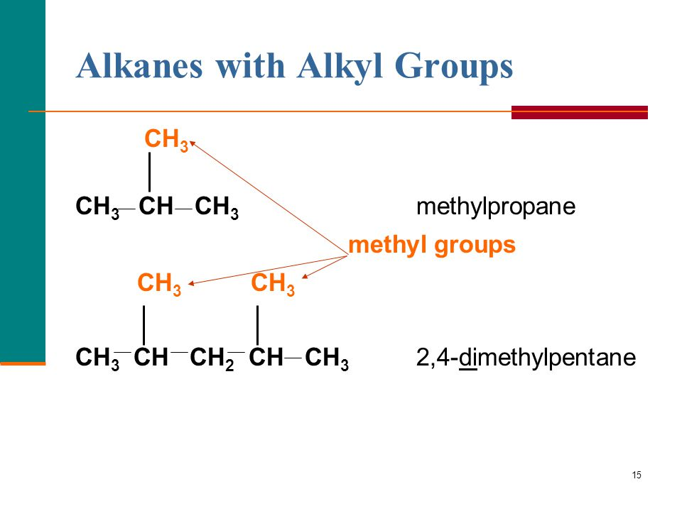 15 Alkanes with Alkyl Groups CH 3 CH 3 CH CH 3 methylpropane methyl groups CH 3 CH 3 CH 3 CH CH 2 CH CH 3 2,4-dimethylpentane