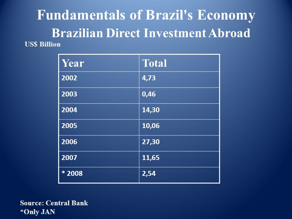YearTotal 20024,73 20030,46 200414,30 200510,06 200627,30 200711,65 * 20082,54 Fundamentals of Brazil s Economy Brazilian Direct Investment Abroad Source: Central Bank *Only JAN US$ Billion