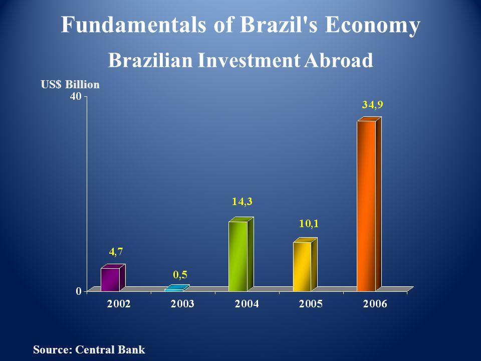 Brazilian Investment Abroad Fundamentals of Brazil s Economy Source: Central Bank US$ Billion