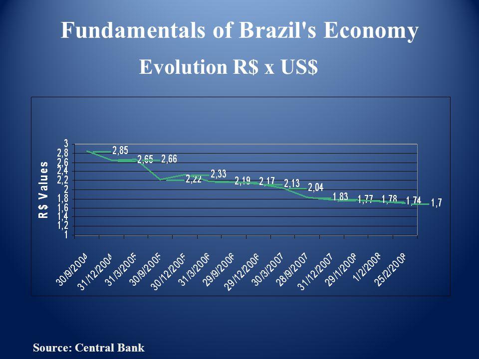 Fundamentals of Brazil s Economy Evolution R$ x US$ Source: Central Bank