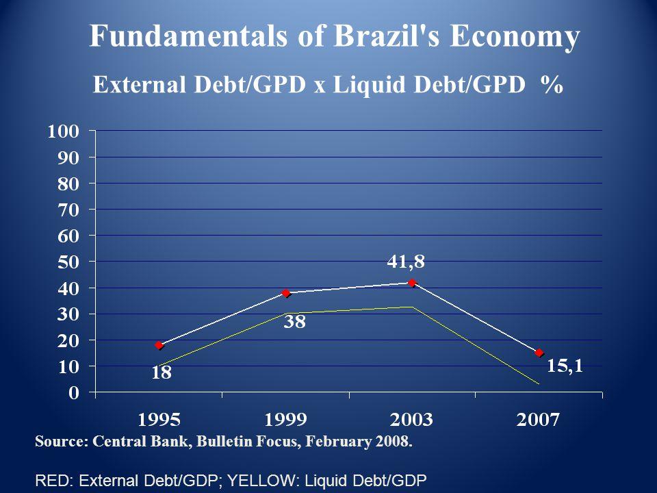 External Debt/GPD x Liquid Debt/GPD % Source: Central Bank, Bulletin Focus, February 2008.