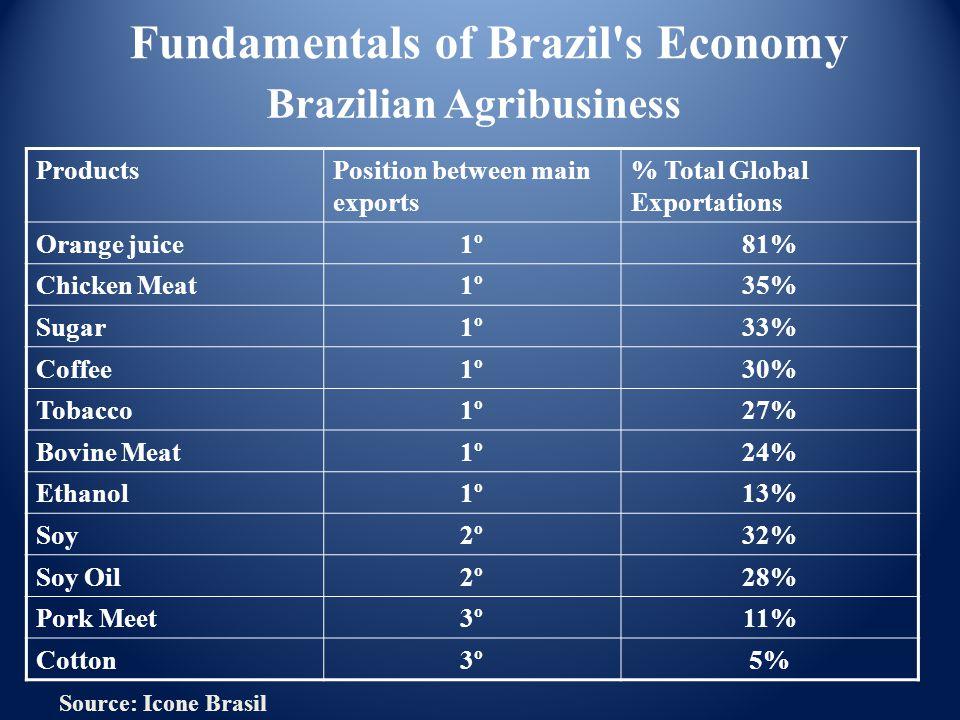 Brazilian Agribusiness ProductsPosition between main exports % Total Global Exportations Orange juice1º81% Chicken Meat1º35% Sugar1º33% Coffee1º30% Tobacco1º27% Bovine Meat1º24% Ethanol1º13% Soy2º32% Soy Oil2º28% Pork Meet3º11% Cotton3º5% Source: Icone Brasil Fundamentals of Brazil s Economy