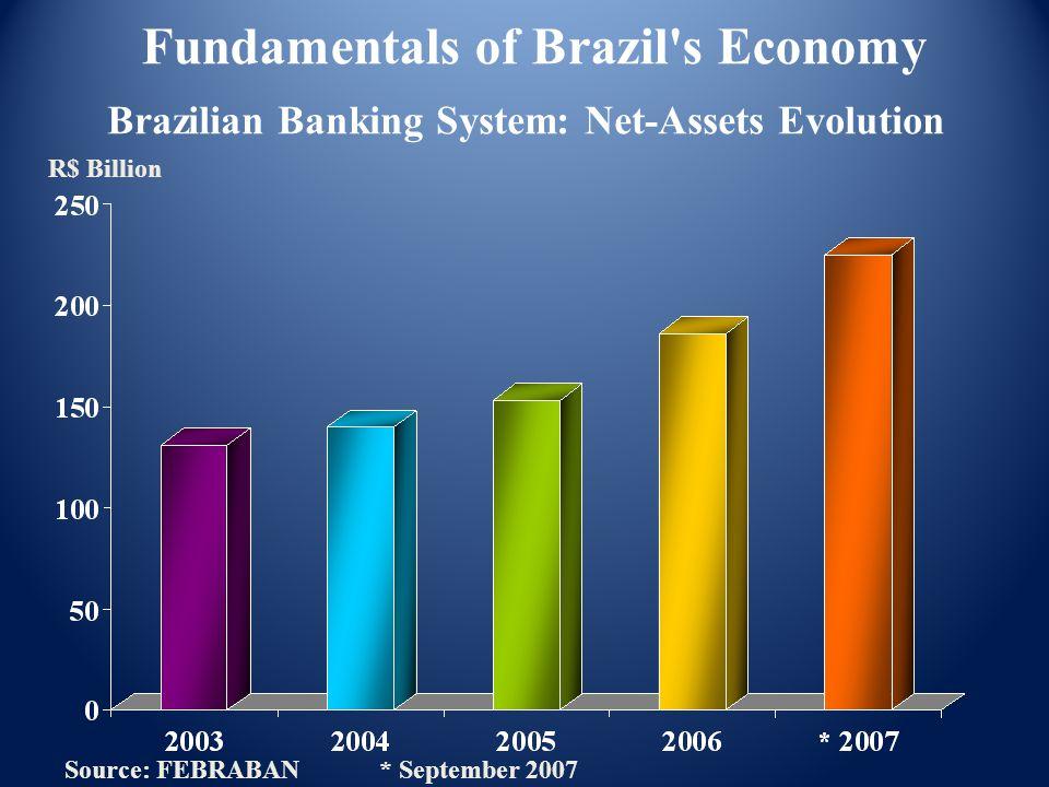 Brazilian Banking System: Net-Assets Evolution Source: FEBRABAN * September 2007 R$ Billion Fundamentals of Brazil s Economy