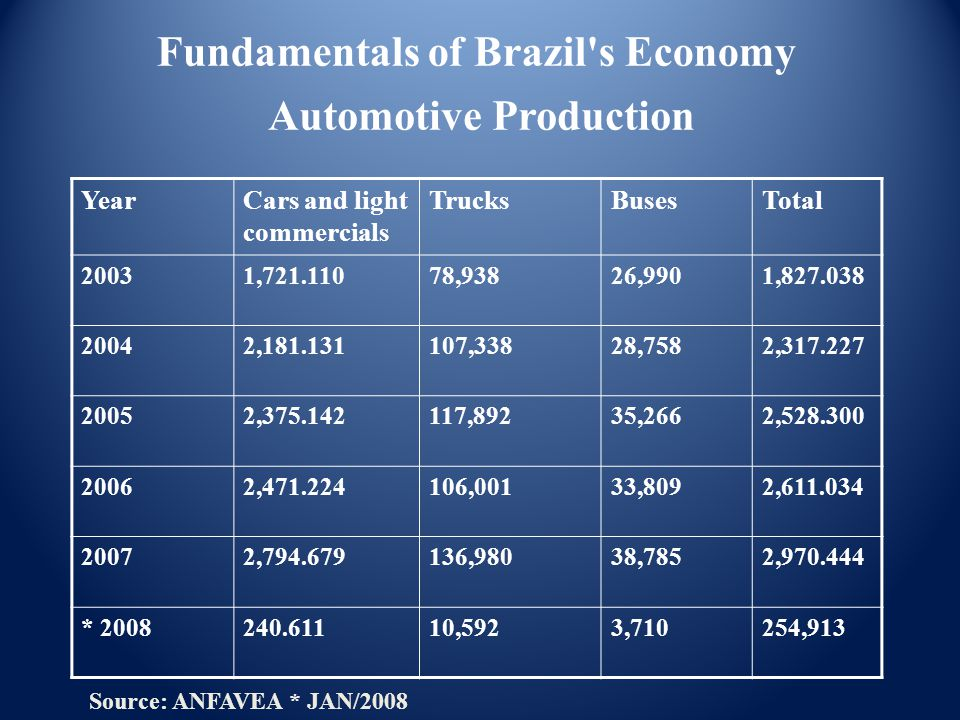 Automotive Production YearCars and light commercials TrucksBusesTotal 20031,721.11078,93826,9901,827.038 20042,181.131107,33828,7582,317.227 20052,375