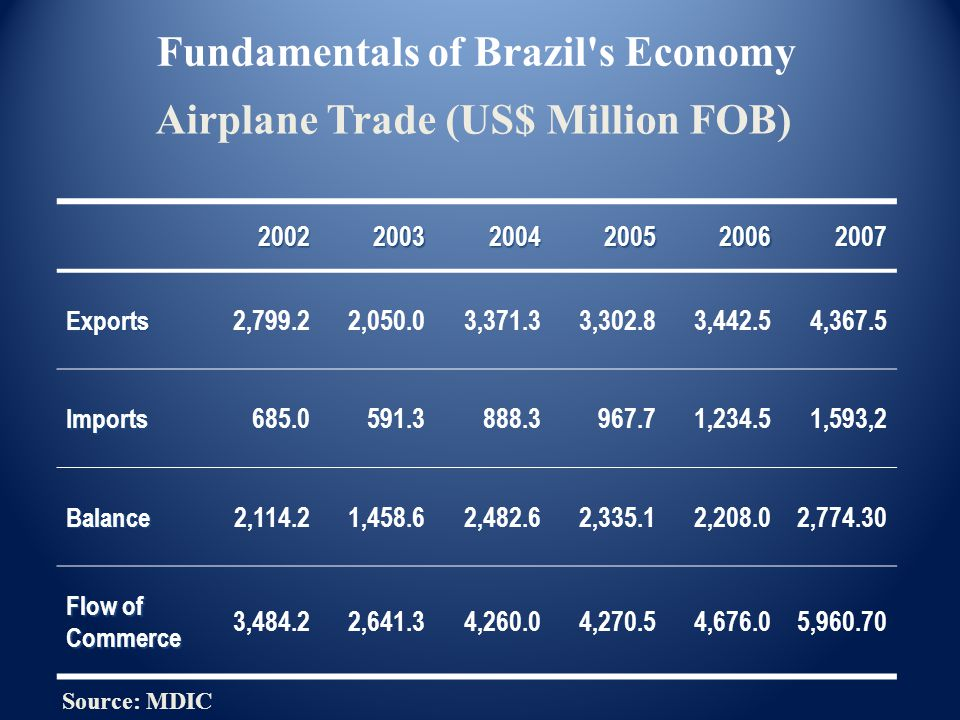Airplane Trade (US$ Million FOB) 200220032004200520062007 Exports 2,799.22,050.03,371.33,302.83,442.54,367.5 Imports 685.0591.3888.3967.71,234.51,593,