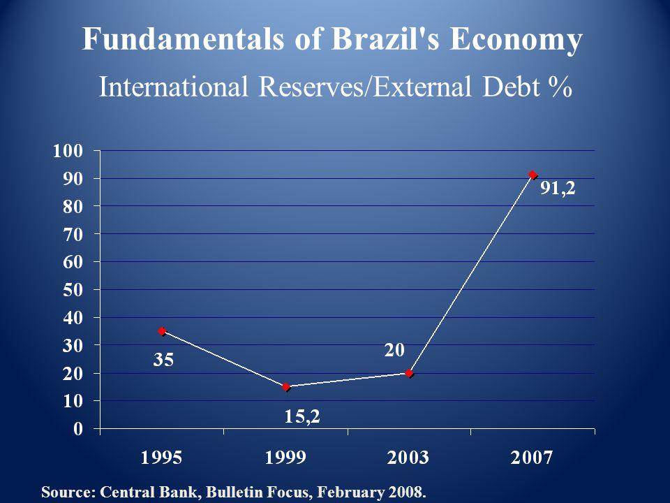 International Reserves/External Debt % Source: Central Bank, Bulletin Focus, February 2008.