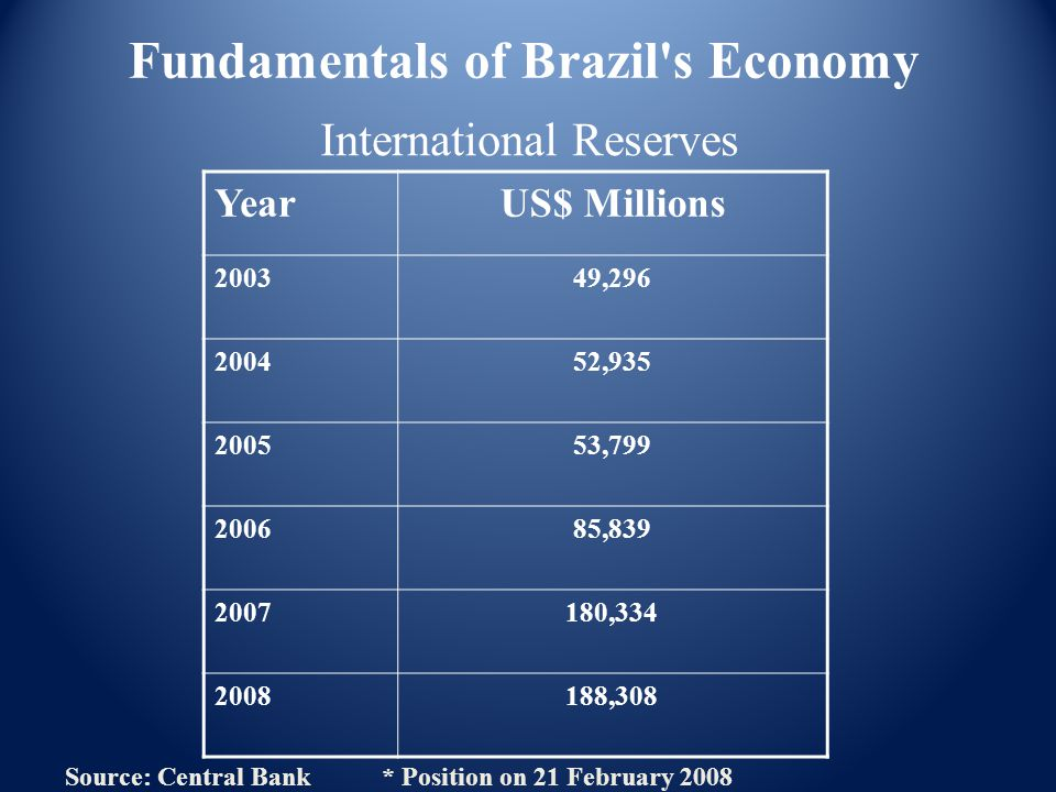 International Reserves YearUS$ Millions 200349,296 200452,935 200553,799 200685,839 2007180,334 2008188,308 Source: Central Bank * Position on 21 February 2008 Fundamentals of Brazil s Economy